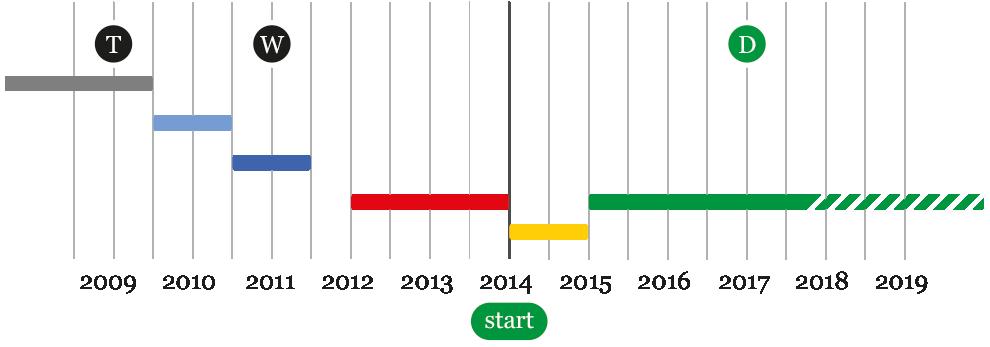 wykres-czasu